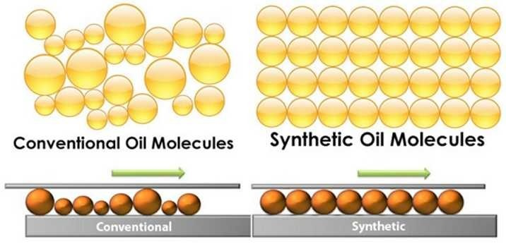 See the difference from Synthetic to Conventional Oil