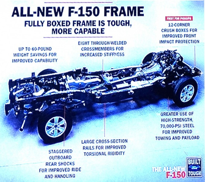 New changes to the 2015 Ford F150 diagram