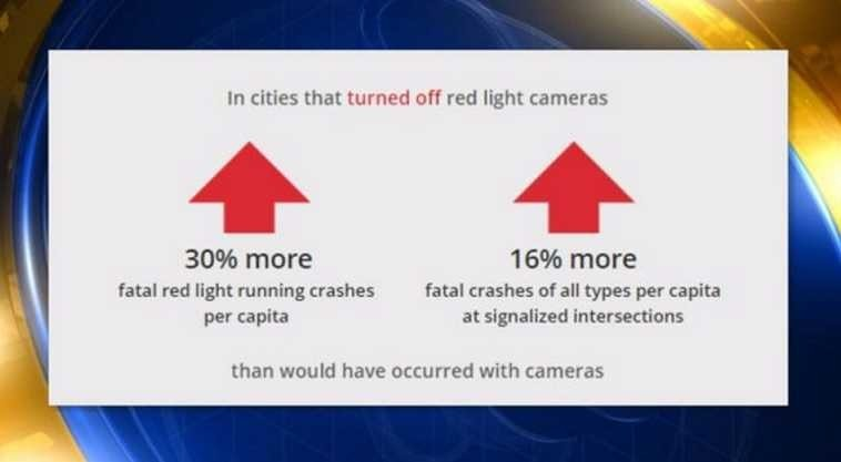 Statistics on red light cameras