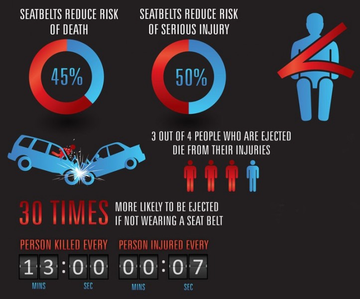 Stats with Seat Belt Safety