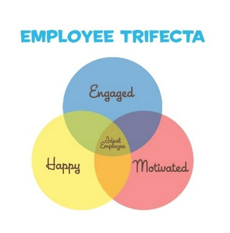The employee trifecta