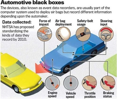 Automotive Black boxes information diagram