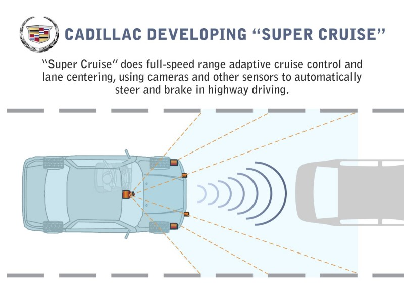 Cadillac's super cruise technology explained diagram
