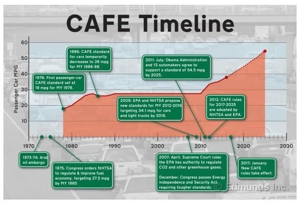 The Cafe Timeline