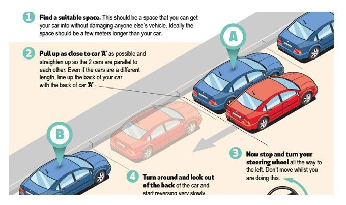 Directions how to parallel park